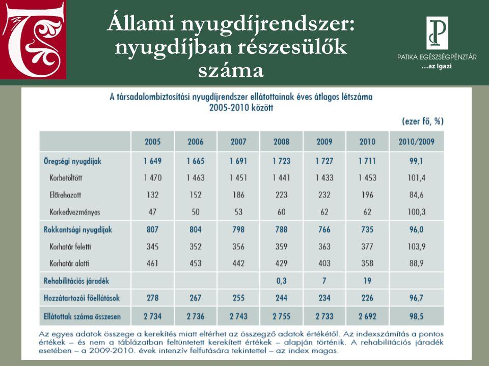 Állami nyugdíjrendszer: nyugdíjban részesülők száma