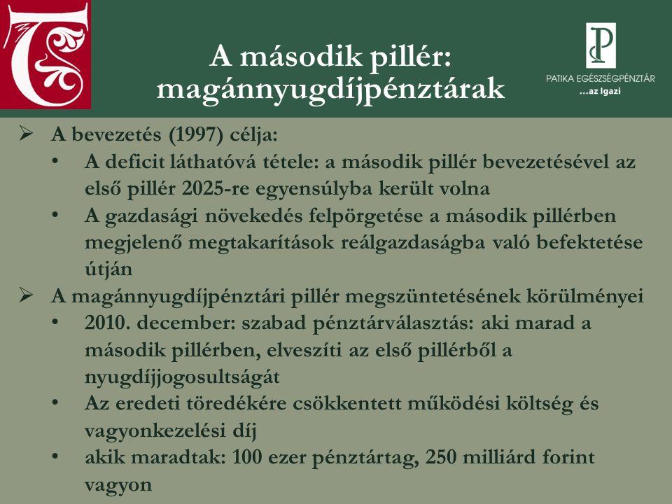 A második pillér: magánnyugdíjpénztárak  A bevezetés (1997) célja: A deficit láthatóvá tétele: a második pillér bevezetésével az első pillér 2025-re egyensúlyba került volna A gazdasági növekedés felpörgetése a második pillérben megjelenő megtakarítások reálgazdaságba való befektetése útján  A magánnyugdíjpénztári pillér megszüntetésének körülményei 2010.