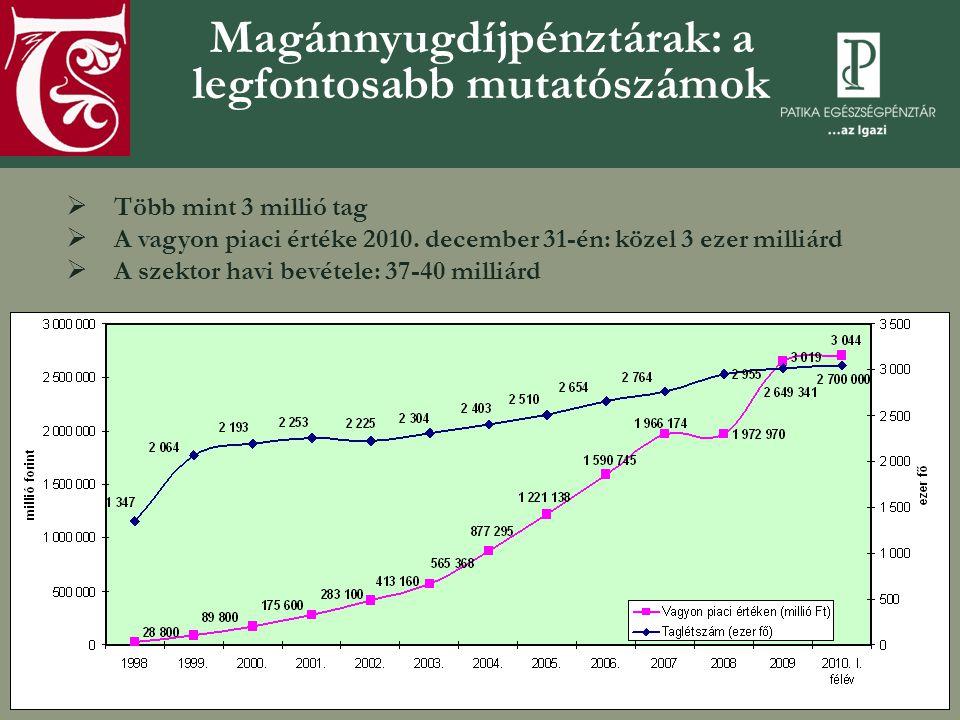 Magánnyugdíjpénztárak: a legfontosabb mutatószámok  Több mint 3 millió tag  A vagyon piaci értéke 2010.