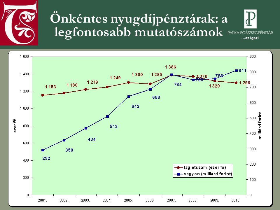 Önkéntes nyugdíjpénztárak: a legfontosabb mutatószámok
