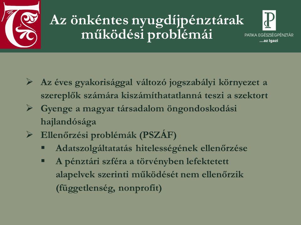Az önkéntes nyugdíjpénztárak működési problémái  Az éves gyakorisággal változó jogszabályi környezet a szereplők számára kiszámíthatatlanná teszi a szektort  Gyenge a magyar társadalom öngondoskodási hajlandósága  Ellenőrzési problémák (PSZÁF)  Adatszolgáltatatás hitelességének ellenőrzése  A pénztári szféra a törvényben lefektetett alapelvek szerinti működését nem ellenőrzik (függetlenség, nonprofit)