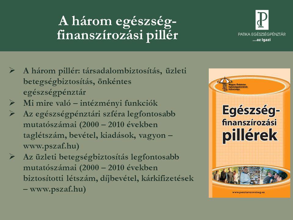 A három egészség- finanszírozási pillér  A három pillér: társadalombiztosítás, üzleti betegségbiztosítás, önkéntes egészségpénztár  Mi mire való – intézményi funkciók  Az egészségpénztári szféra legfontosabb mutatószámai (2000 – 2010 években taglétszám, bevétel, kiadások, vagyon – www.pszaf.hu)  Az üzleti betegségbiztosítás legfontosabb mutatószámai (2000 – 2010 években biztosítotti létszám, díjbevétel, kárkifizetések – www.pszaf.hu)