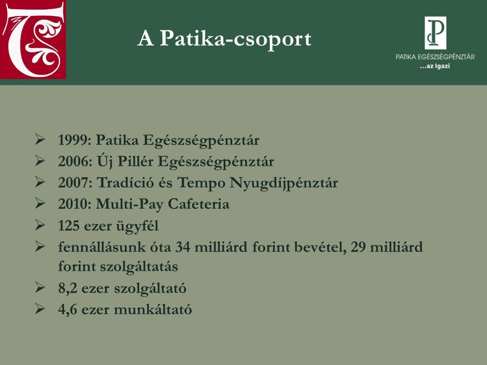 A Patika-csoport  1999: Patika Egészségpénztár  2006: Új Pillér Egészségpénztár  2007: Tradíció és Tempo Nyugdíjpénztár  2010: Multi-Pay Cafeteria  125 ezer ügyfél  fennállásunk óta 34 milliárd forint bevétel, 29 milliárd forint szolgáltatás  8,2 ezer szolgáltató  4,6 ezer munkáltató