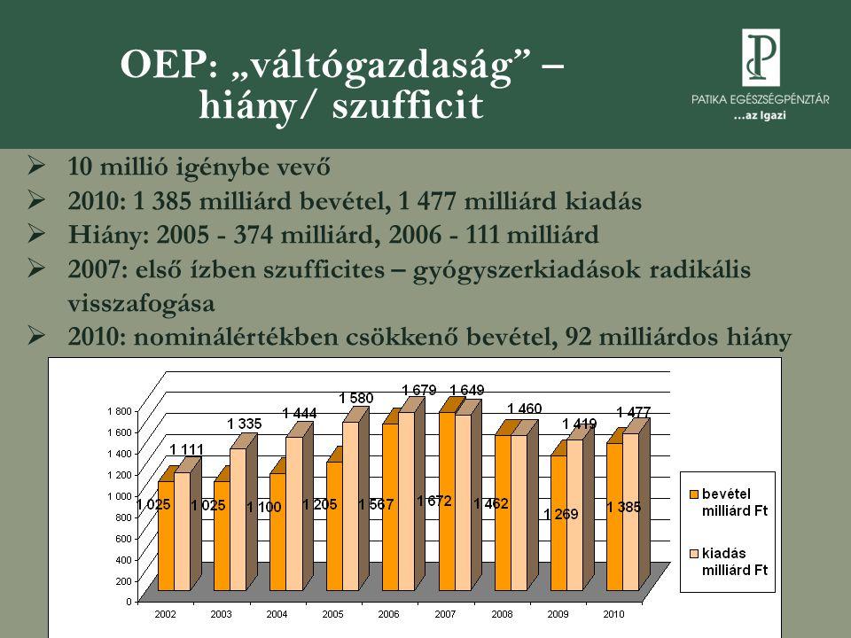 """OEP: """"váltógazdaság – hiány/ szufficit  10 millió igénybe vevő  2010: 1 385 milliárd bevétel, 1 477 milliárd kiadás  Hiány: 2005 - 374 milliárd, 2006 - 111 milliárd  2007: első ízben szufficites – gyógyszerkiadások radikális visszafogása  2010: nominálértékben csökkenő bevétel, 92 milliárdos hiány"""