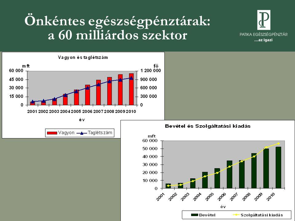 Önkéntes egészségpénztárak: a 60 milliárdos szektor