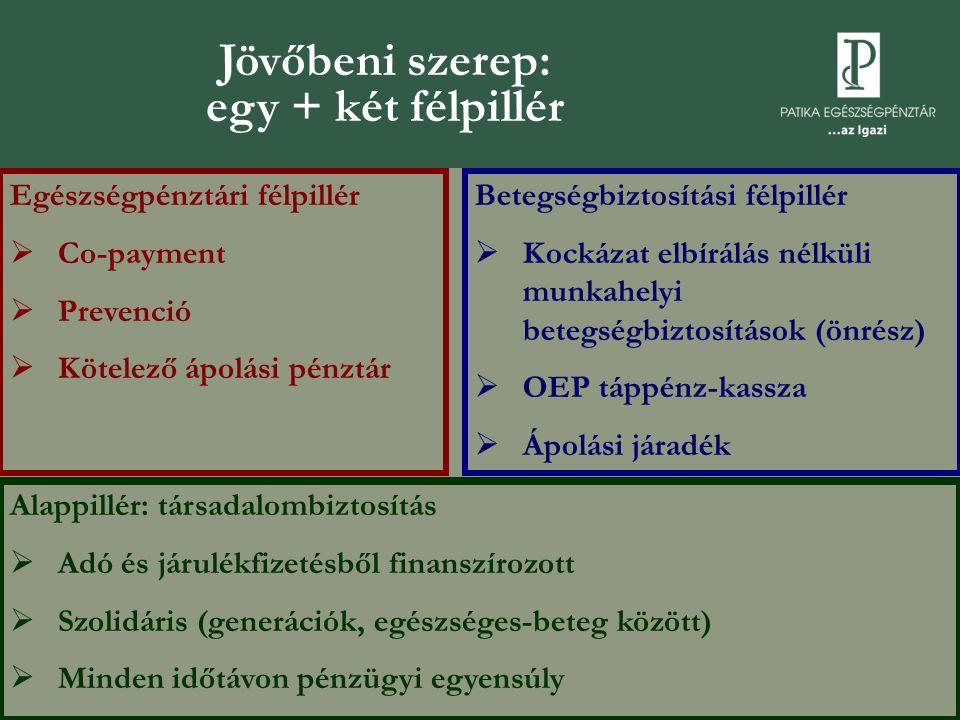 Jövőbeni szerep: egy + két félpillér Egészségpénztári félpillér  Co-payment  Prevenció  Kötelező ápolási pénztár Betegségbiztosítási félpillér  Kockázat elbírálás nélküli munkahelyi betegségbiztosítások (önrész)  OEP táppénz-kassza  Ápolási járadék Alappillér: társadalombiztosítás  Adó és járulékfizetésből finanszírozott  Szolidáris (generációk, egészséges-beteg között)  Minden időtávon pénzügyi egyensúly