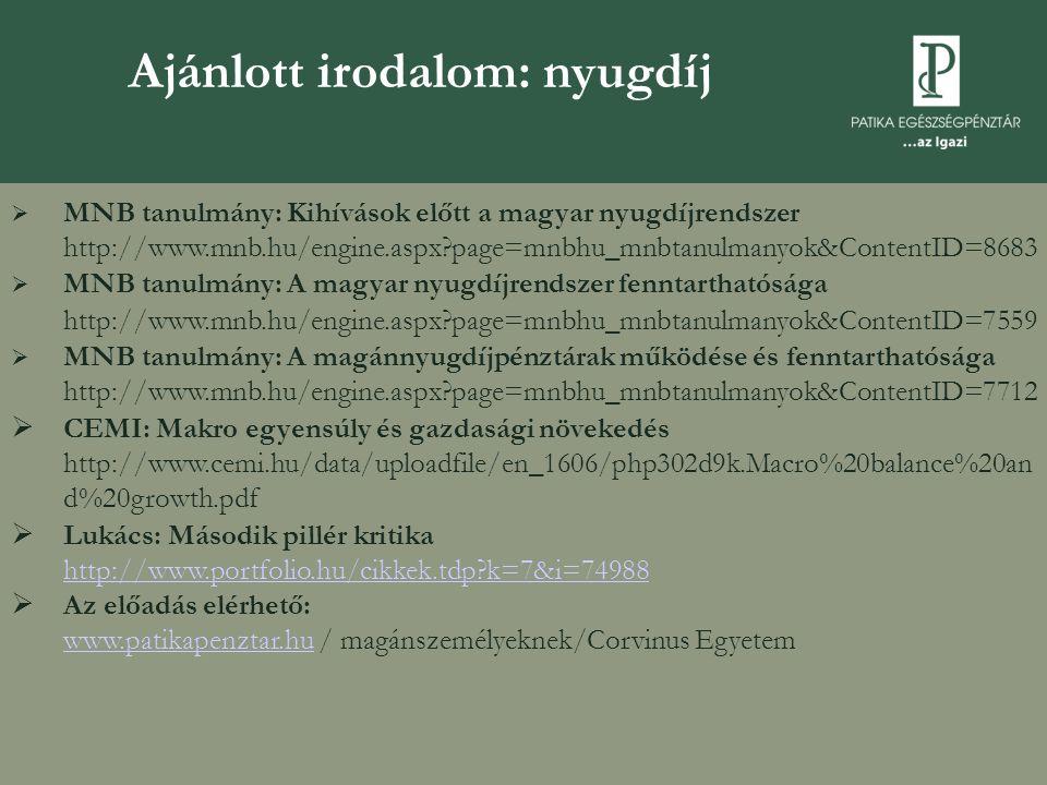Ajánlott irodalom: nyugdíj  MNB tanulmány: Kihívások előtt a magyar nyugdíjrendszer http://www.mnb.hu/engine.aspx?page=mnbhu_mnbtanulmanyok&ContentID=8683  MNB tanulmány: A magyar nyugdíjrendszer fenntarthatósága http://www.mnb.hu/engine.aspx?page=mnbhu_mnbtanulmanyok&ContentID=7559  MNB tanulmány: A magánnyugdíjpénztárak működése és fenntarthatósága http://www.mnb.hu/engine.aspx?page=mnbhu_mnbtanulmanyok&ContentID=7712  CEMI: Makro egyensúly és gazdasági növekedés http://www.cemi.hu/data/uploadfile/en_1606/php302d9k.Macro%20balance%20an d%20growth.pdf  Lukács: Második pillér kritika http://www.portfolio.hu/cikkek.tdp?k=7&i=74988 http://www.portfolio.hu/cikkek.tdp?k=7&i=74988  Az előadás elérhető: www.patikapenztar.hu / magánszemélyeknek/Corvinus Egyetem www.patikapenztar.hu