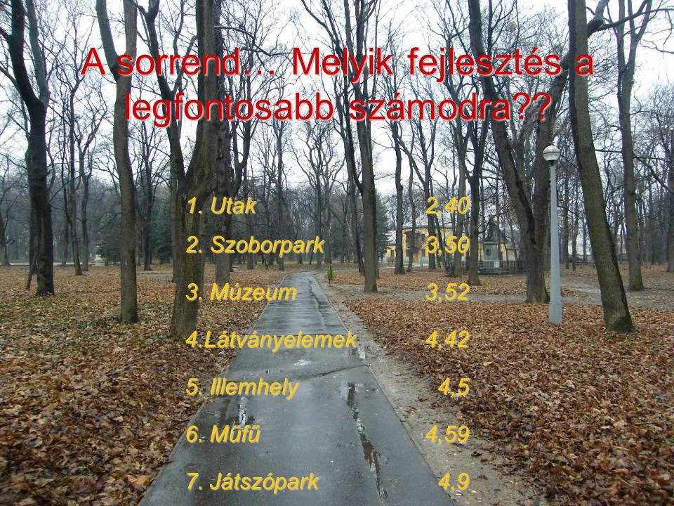 A sorrend… Melyik fejlesztés a legfontosabb számodra?? 1. Utak 2,40 2. Szoborpark 3,50 3. Múzeum 3,52 4.Látványelemek4,42 5. Illemhely 4,5 6. Műfű 4,5