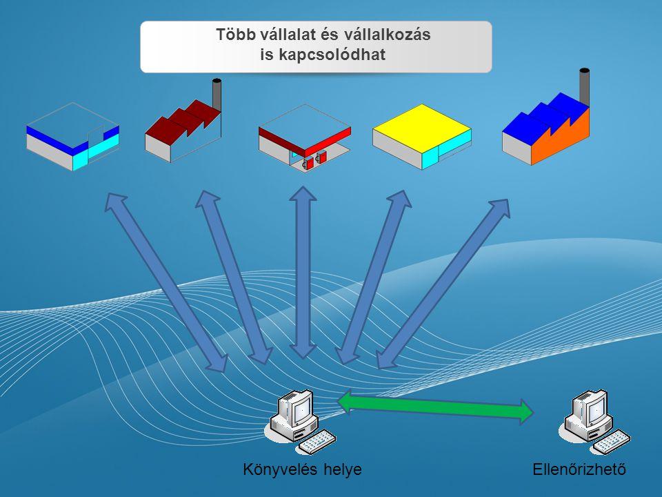 kommunikáció Helyi szerver egyidejűleg láthatják a helyi felhasználók minden iktatott adat elkészült számla vagy pénztárbizonylat azonnal látható ha van hozzá jogosultság.