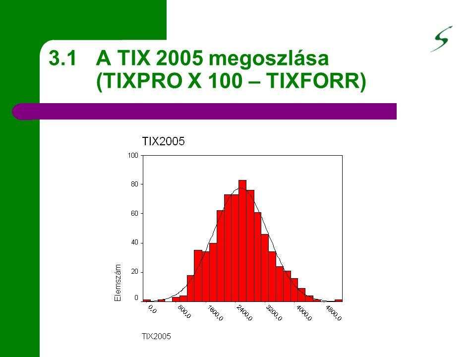 3.1 A TIX 2005 megoszlása (TIXPRO X 100 – TIXFORR)