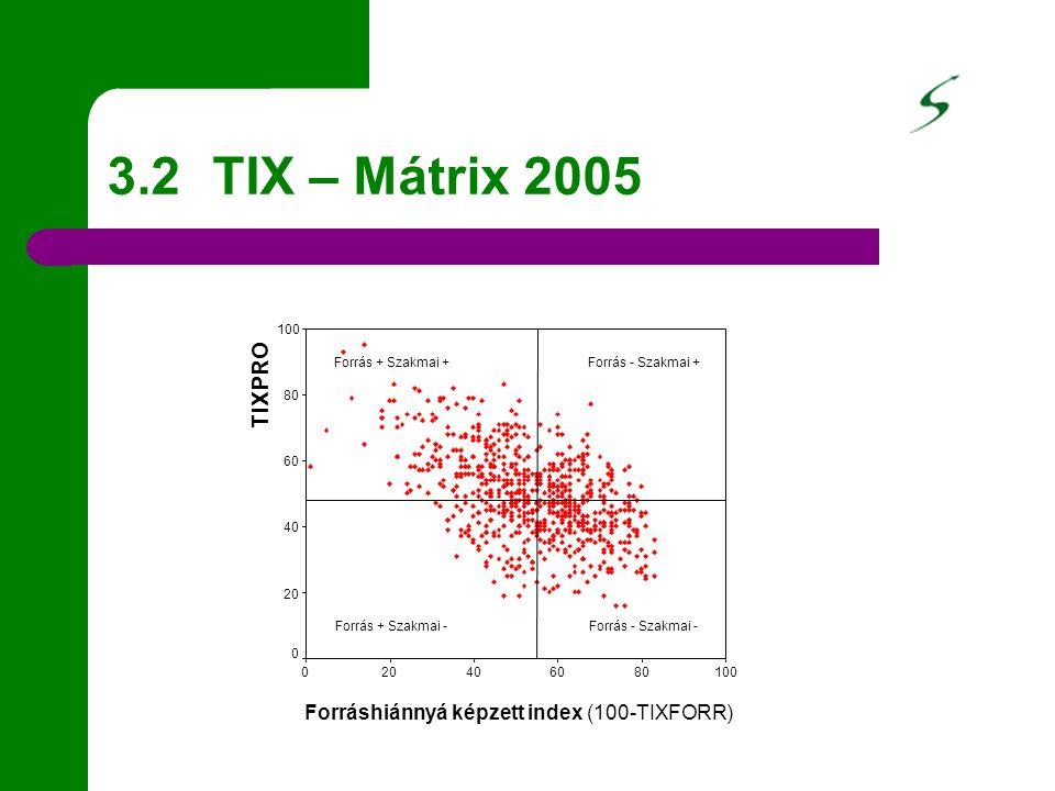 3.2 TIX – Mátrix 2005 Forráshiánnyá képzett index (100-TIXFORR) 100806040200 TIXPRO 100 80 60 40 20 0 Forrás + Szakmai -Forrás - Szakmai - Forrás + Szakmai +Forrás - Szakmai +