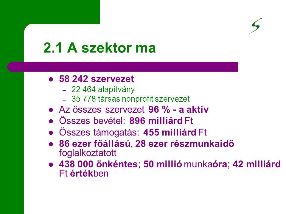 2.1 A szektor ma 58 242 szervezet – 22 464 alapítvány – 35 778 társas nonprofit szervezet Az összes szervezet 96 % - a aktív Összes bevétel: 896 milliárd Ft Összes támogatás: 455 milliárd Ft 86 ezer főállású, 28 ezer részmunkaidő foglalkoztatott 438 000 önkéntes; 50 millió munkaóra; 42 milliárd Ft értékben