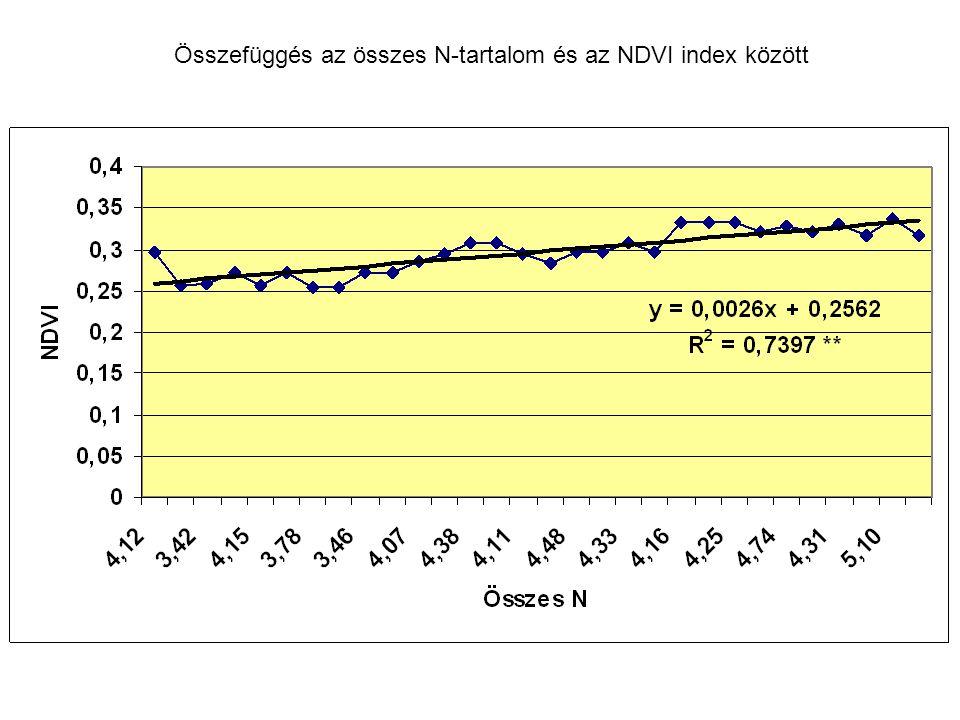 Összefüggés az összes N-tartalom és az NDVI index között