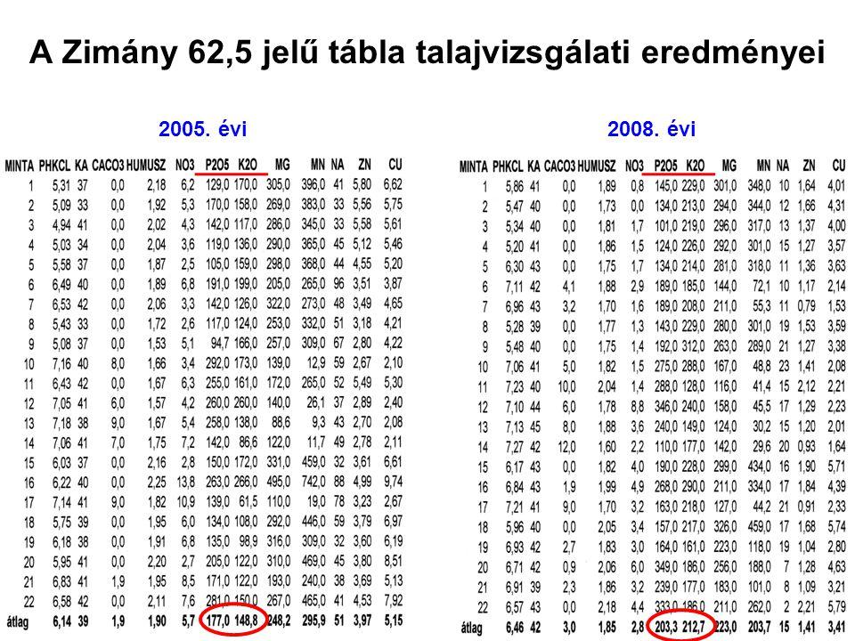 A Zimány 62,5 jelű tábla talajvizsgálati eredményei 2005. évi2008. évi