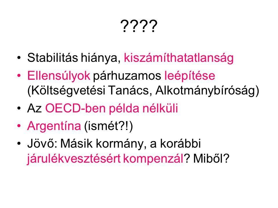 ???? Stabilitás hiánya, kiszámíthatatlanság Ellensúlyok párhuzamos leépítése (Költségvetési Tanács, Alkotmánybíróság) Az OECD-ben példa nélküli Argent