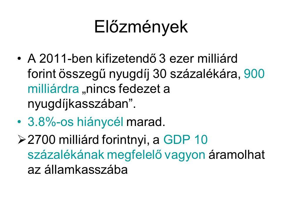 """Előzmények A 2011-ben kifizetendő 3 ezer milliárd forint összegű nyugdíj 30 százalékára, 900 milliárdra """"nincs fedezet a nyugdíjkasszában"""". 3.8%-os hi"""