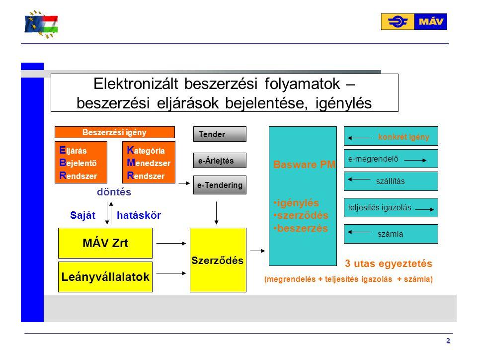 2 E ljárás B ejelentő R endszer MÁV Zrt Leányvállalatok konkrét igény e-megrendelő Basware PM igénylés szerződés beszerzés Elektronizált beszerzési fo