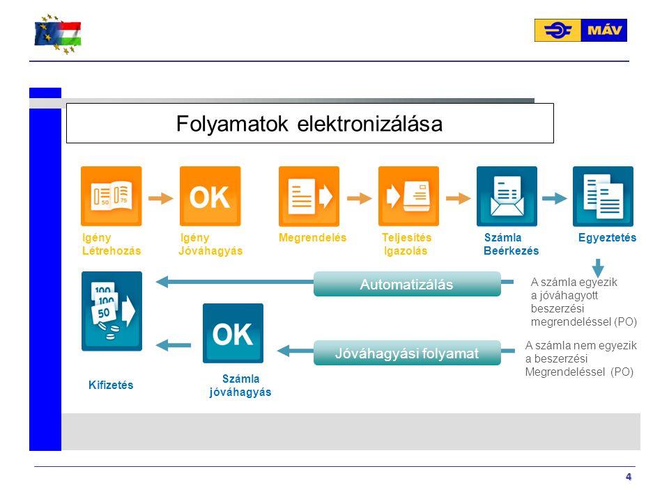 4 Folyamatok elektronizálása A számla egyezik a jóváhagyott beszerzési megrendeléssel (PO) Automatizálás Jóváhagyási folyamat Kifizetés Számla jóváhag