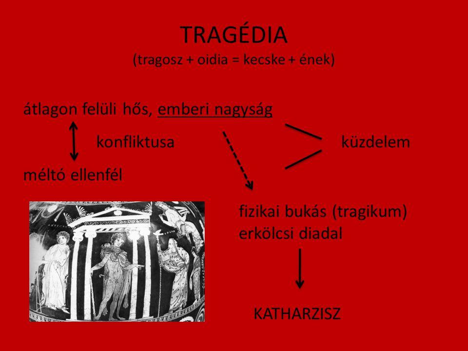 TRAGÉDIA (tragosz + oidia = kecske + ének) átlagon felüli hős, emberi nagyság küzdelemkonfliktusa méltó ellenfél fizikai bukás (tragikum) erkölcsi diadal KATHARZISZ