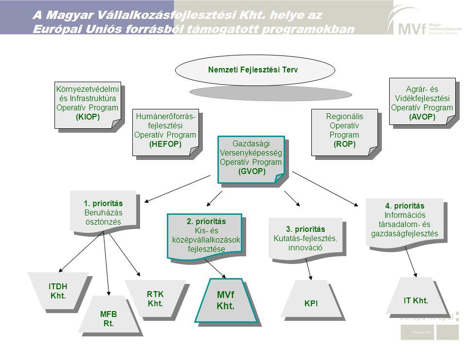 A Magyar Vállalkozásfejlesztési Kht. helye az Európai Uniós forrásból támogatott programokban 2. prioritás Kis- és középvállalkozások fejlesztése Nemz