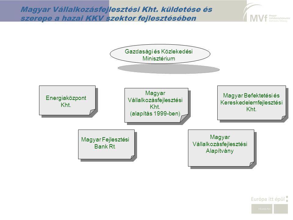 Magyar Vállalkozásfejlesztési Kht. küldetése és szerepe a hazai KKV szektor fejlesztésében Gazdasági és Közlekedési Minisztérium Magyar Vállalkozásfej