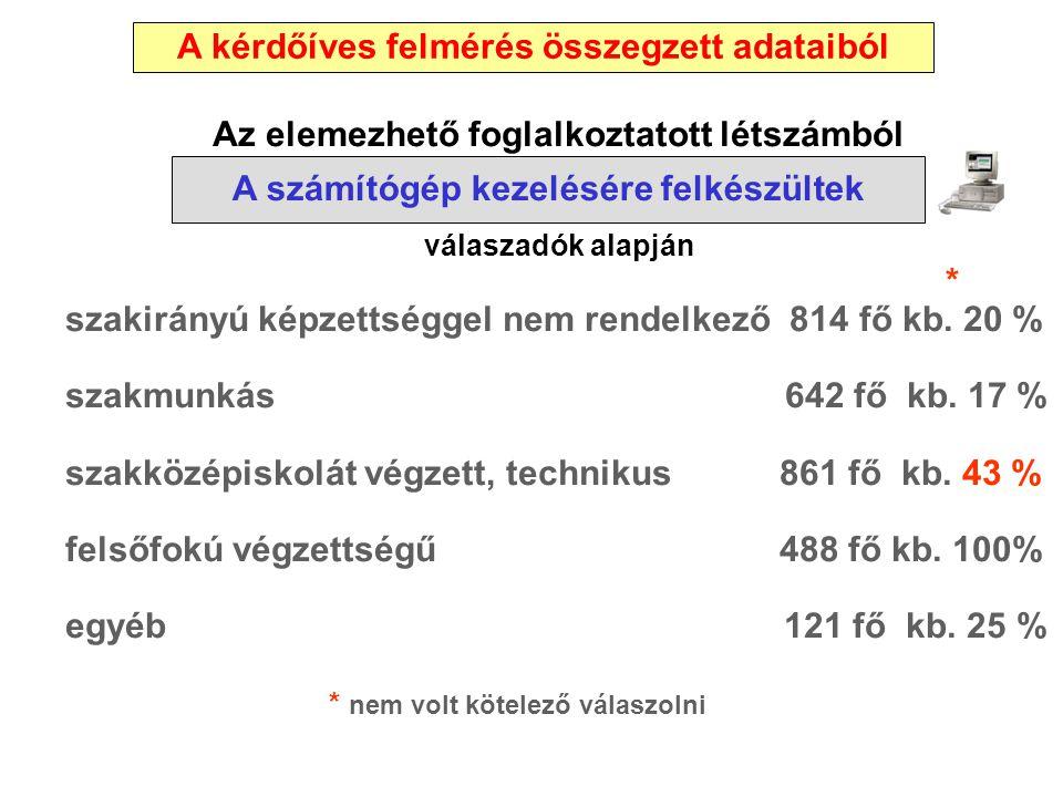 Az elemezhető foglalkoztatott létszámból válaszadók alapján * szakirányú képzettséggel nem rendelkező 814 fő kb. 20 % szakmunkás 642 fő kb. 17 % szakk