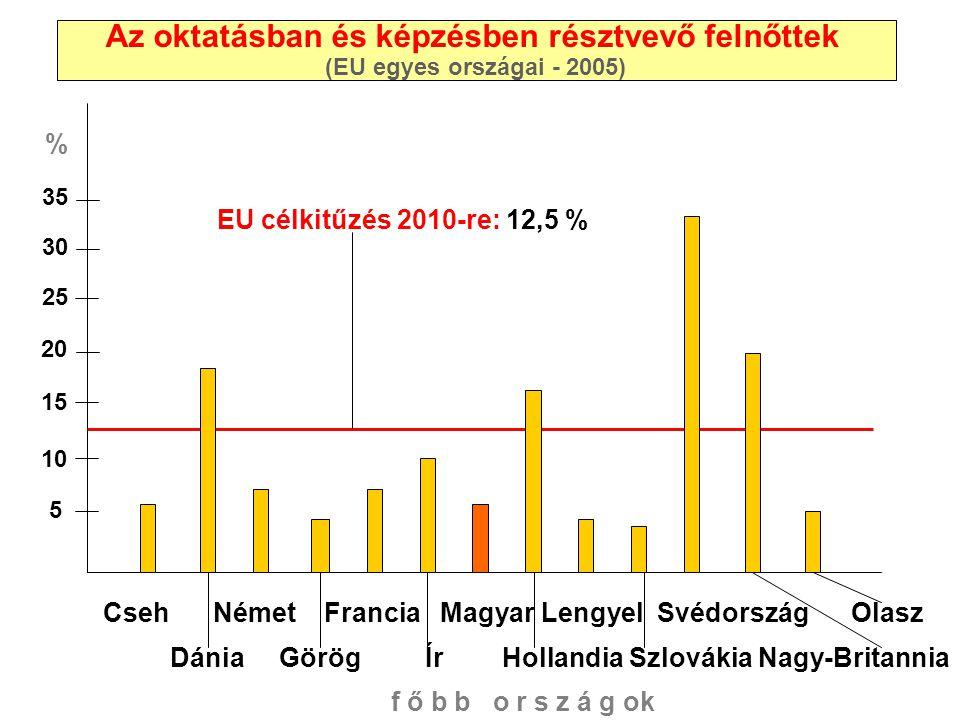 Az oktatásban és képzésben résztvevő felnőttek (EU egyes országai - 2005) 5 5 5 5 35 30 25 20 15 10 5 Cseh Német Francia Magyar Lengyel Svédország Ola