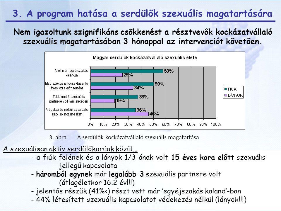 Nem igazoltunk szignifikáns csökkenést a résztvevők kockázatvállaló szexuális magatartásában 3 hónappal az intervenciót követően.