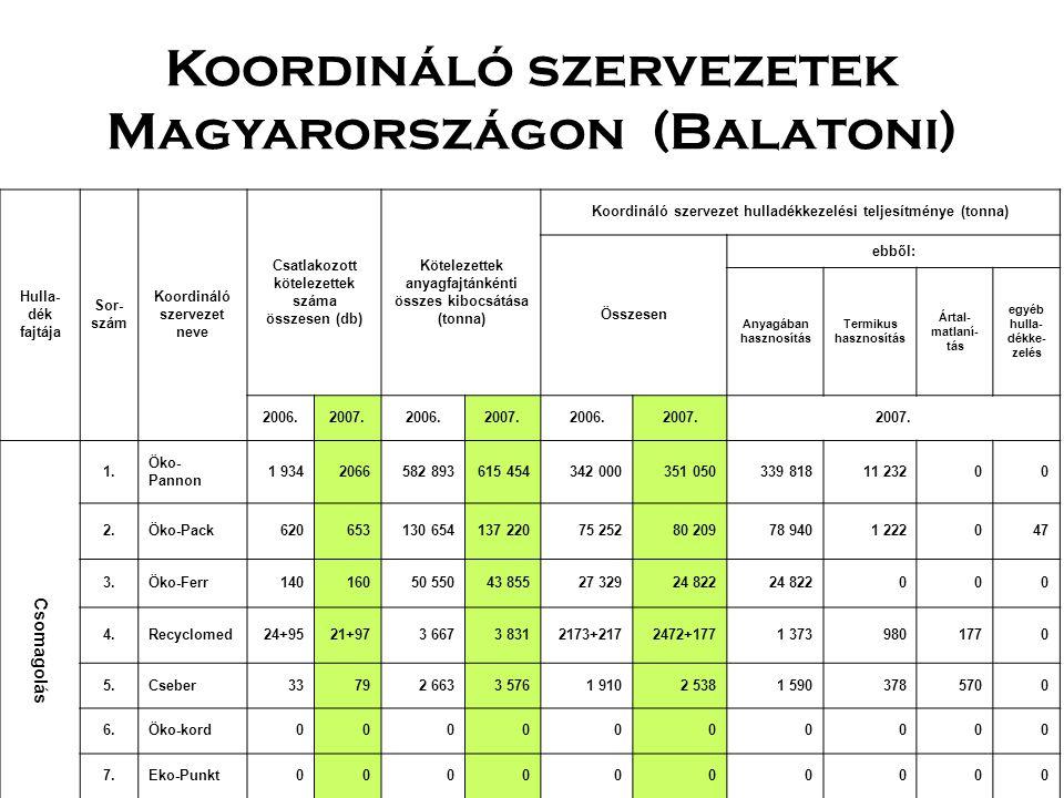 Koordináló szervezetek Magyarországon (Balatoni) Hulla- dék fajtája Sor- szám Koordináló szervezet neve Csatlakozott kötelezettek száma összesen (db) Kötelezettek anyagfajtánkénti összes kibocsátása (tonna) Koordináló szervezet hulladékkezelési teljesítménye (tonna) Összesen ebből: Anyagában hasznosítás Termikus hasznosítás Ártal- matlaní- tás egyéb hulla- dékke- zelés 2006.2007.2006.2007.2006.2007.