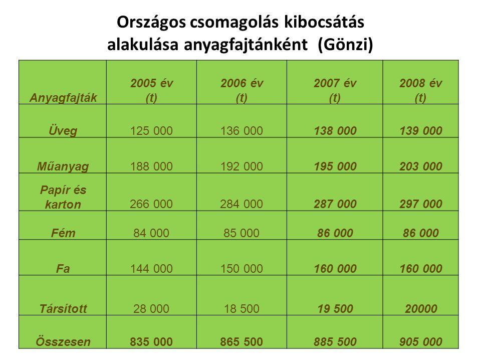 Anyagfajták 2005 év (t) 2006 év (t) 2007 év (t) 2008 év (t) Üveg125 000136 000138 000139 000 Műanyag188 000192 000195 000203 000 Papír és karton266 000284 000287 000297 000 Fém84 00085 00086 000 Fa144 000150 000160 000 Társított28 00018 50019 50020000 Összesen835 000865 500885 500905 000 Országos csomagolás kibocsátás alakulása anyagfajtánként (Gönzi)