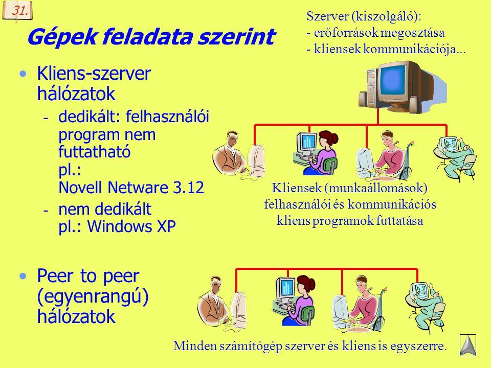 Készítette: B. László Hálózatok csoportosítása Gépek feladata szerint Kiterjedés (méret) szerint Nyilvánosság szerint Az adatátvitel sebessége szerint
