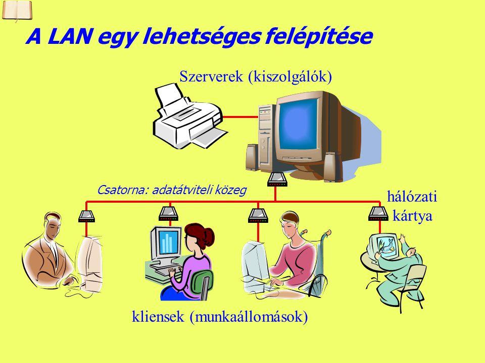 Készítette: B. László Kiterjedés (méret) szerint LAN (Local Area Network) - helyi (lokális) hálózat lehet egy irodában, egy épületben, egy intézmény k