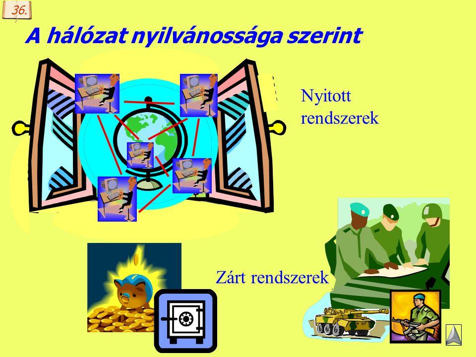 Készítette: B. László Egy WAN felépítése II. Hálózatok összekapcsolása Csatorna kapcsolóelem intelligens kapcsolóelem kapcsolóelem Host 18.