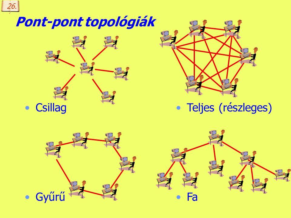 Készítette: B. László Topológia szerint Pont-pont: egy kommunikációs csatorna csak két gépet köt össze. Biztonságos, de kiépítése költséges. Üzenetszó