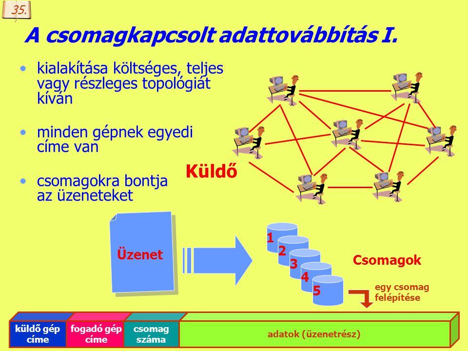 Készítette: B. László Az üzenetkapcsolt adattovábbítás teljes vagy részleges topológia estén alkalmazzák nincs szükség központra, minden gép képes a t