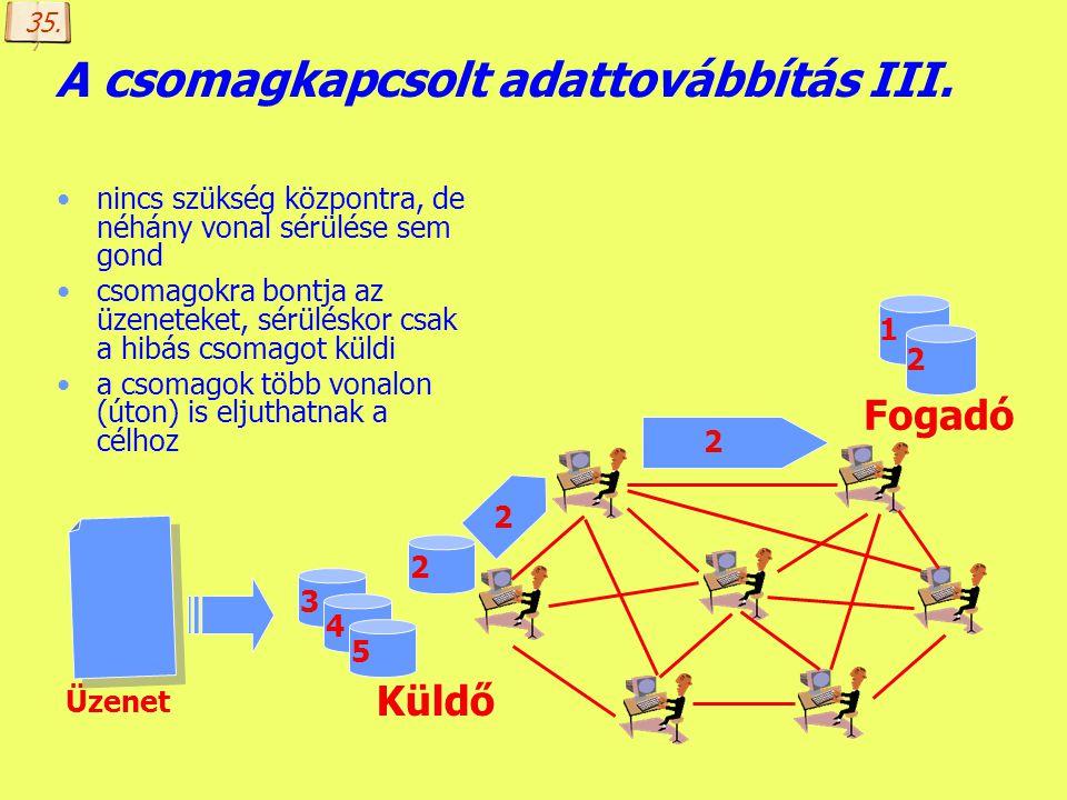 Készítette: B. László A csomagkapcsolt adattovábbítás II. nincs szükség központra, de néhány vonal sérülése sem gond csomagokra bontja az üzeneteket,