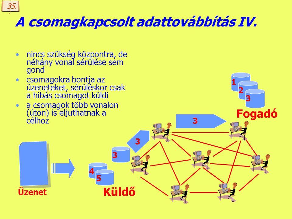 Készítette: B. László A csomagkapcsolt adattovábbítás III. nincs szükség központra, de néhány vonal sérülése sem gond csomagokra bontja az üzeneteket,