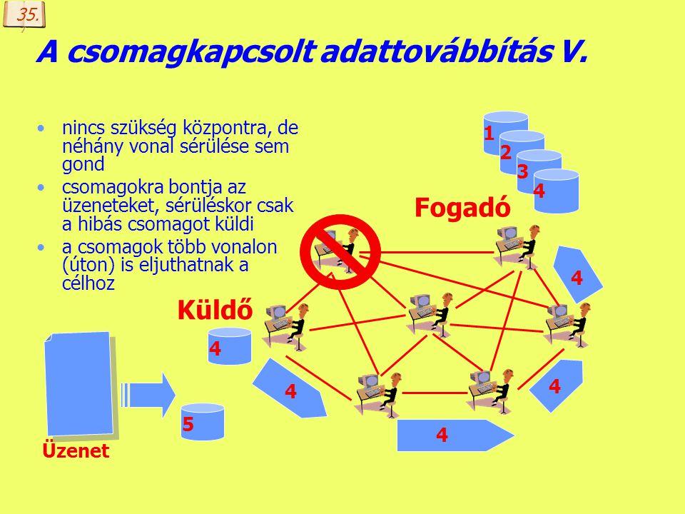 Készítette: B. László A csomagkapcsolt adattovábbítás IV. nincs szükség központra, de néhány vonal sérülése sem gond csomagokra bontja az üzeneteket,
