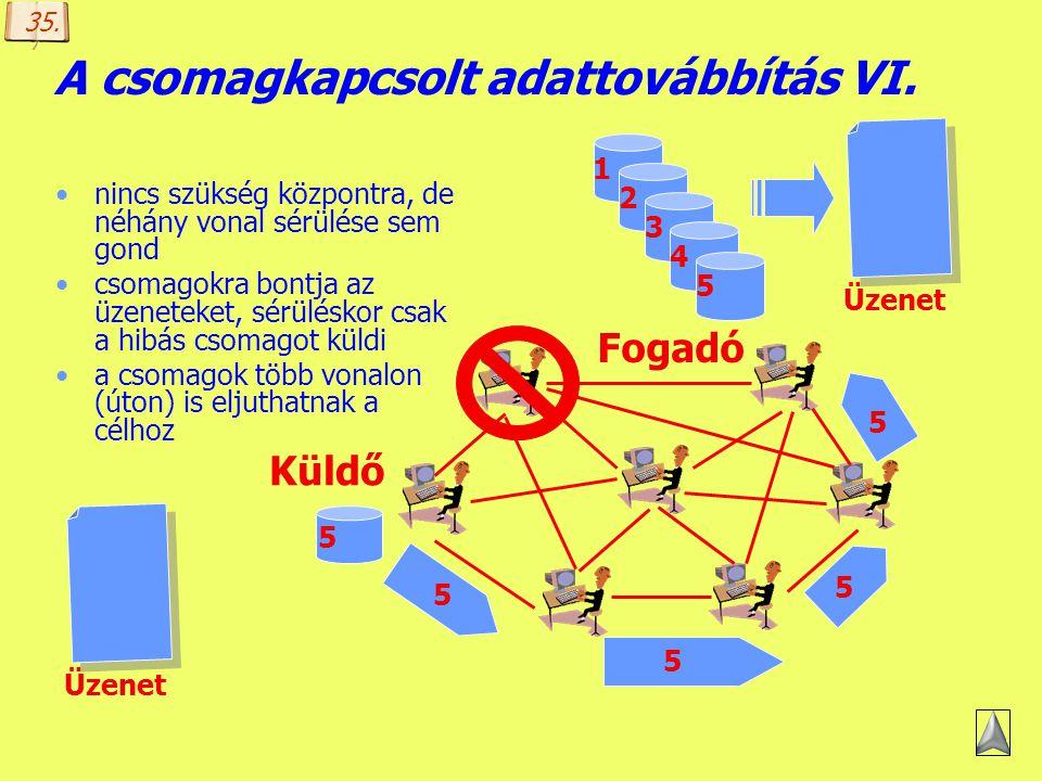 Készítette: B. László A csomagkapcsolt adattovábbítás V. nincs szükség központra, de néhány vonal sérülése sem gond csomagokra bontja az üzeneteket, s