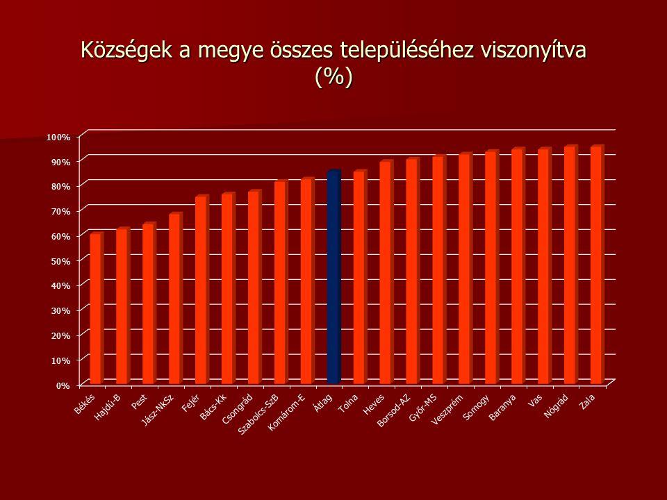 Községek a megye összes településéhez viszonyítva (%)