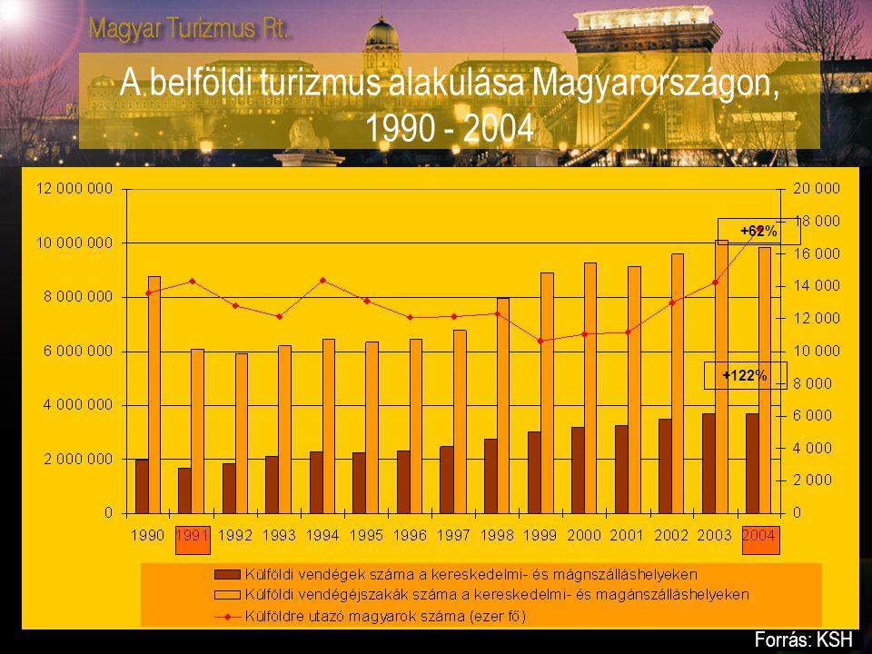 A belföldi turizmus alakulása Magyarországon, 1990 - 2004 +122% +62% Forrás: KSH