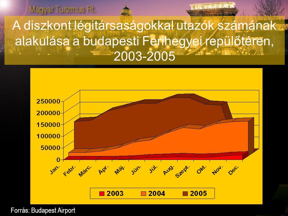 A diszkont légitársaságokkal utazók számának alakulása a budapesti Ferihegyei repülőtéren, 2003-2005 Forrás: Budapest Airport