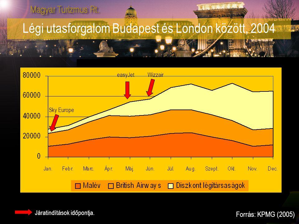 Légi utasforgalom Budapest és London között, 2004 Sky Europe easyJetWizzair Járatindítások időpontja. Forrás: KPMG (2005)