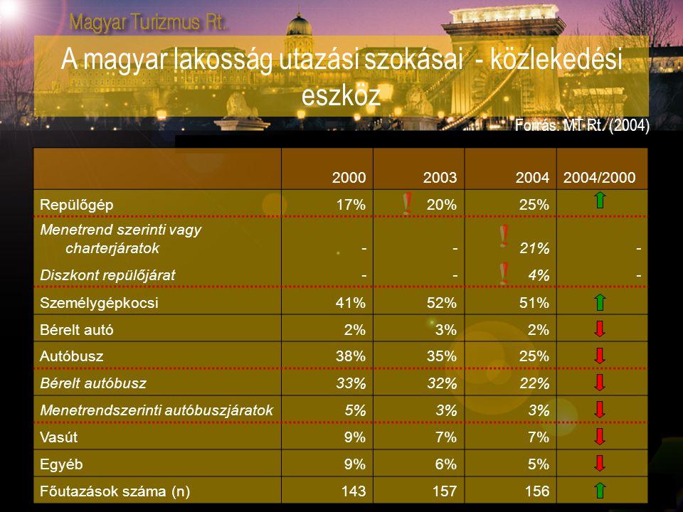 2000200320042004/2000 Repülőgép17%20%25% Menetrend szerinti vagy charterjáratok - -21% - Diszkont repülőjárat - -4%- Személygépkocsi41%52%51% Bérelt a