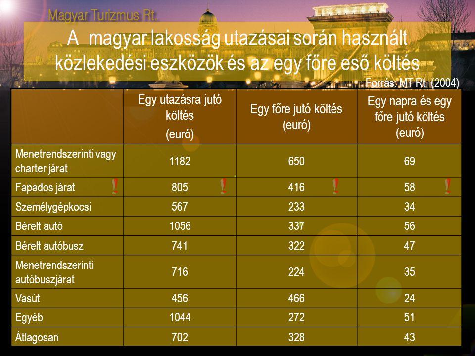 A magyar lakosság utazásai során használt közlekedési eszközök és az egy főre eső költés Egy utazásra jutó költés (euró) Egy főre jutó költés (euró) E