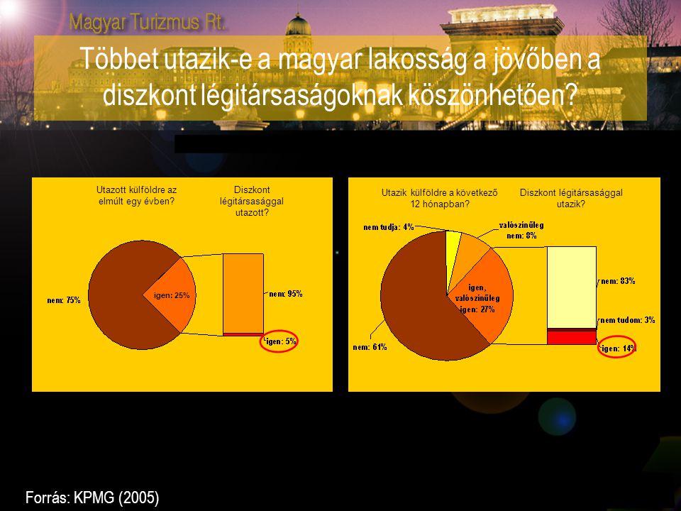 Többet utazik-e a magyar lakosság a jövőben a diszkont légitársaságoknak köszönhetően? igen: 25% Utazott külföldre az elmúlt egy évben? Diszkont légit