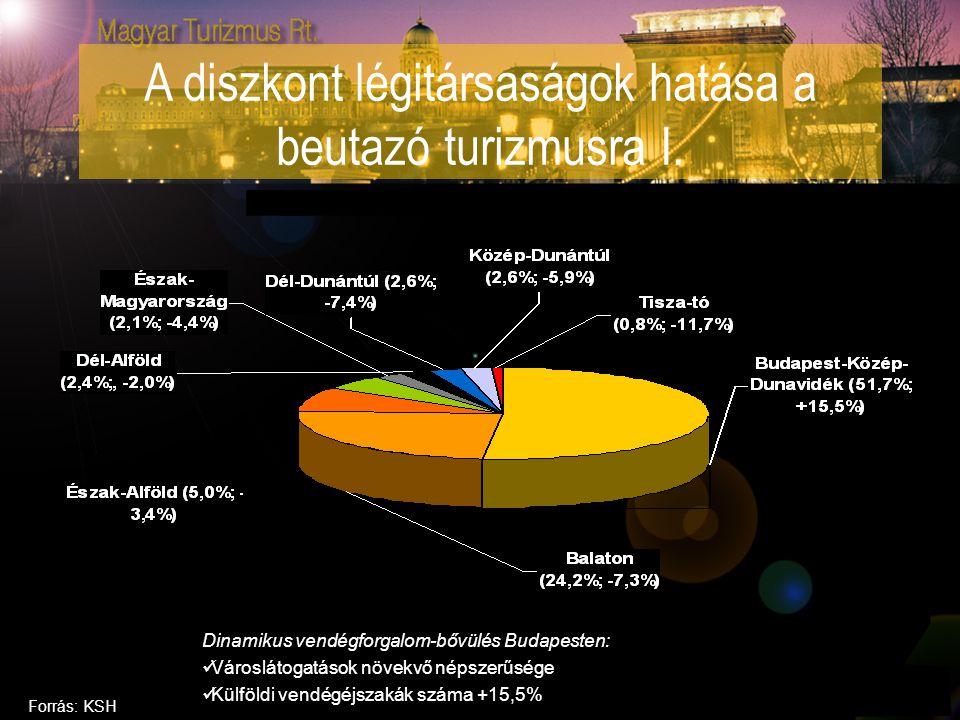 Dinamikus vendégforgalom-bővülés Budapesten: Városlátogatások növekvő népszerűsége Külföldi vendégéjszakák száma +15,5% Forrás: KSH A diszkont légitár