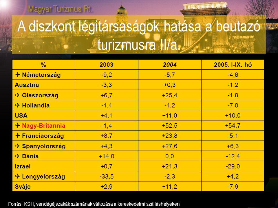 A diszkont légitársaságok hatása a beutazó turizmusra II/a. %200320042005. I-IX. hó  Németország-9,2-5,7-4,6 Ausztria-3,3+0,3-1,2  Olaszország+6,7+2