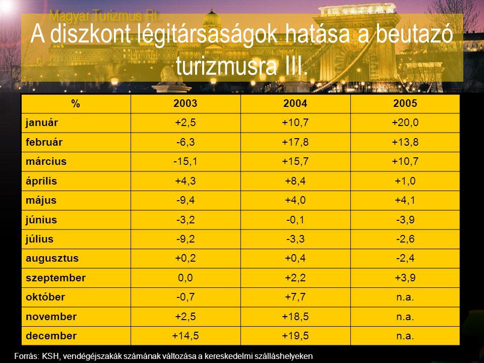 A diszkont légitársaságok hatása a beutazó turizmusra III. %200320042005 január+2,5+10,7+20,0 február-6,3+17,8+13,8 március-15,1+15,7+10,7 április+4,3