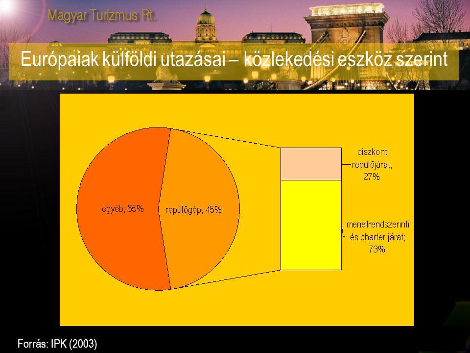 Európaiak külföldi utazásai – közlekedési eszköz szerint Forrás: IPK (2003)